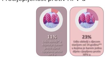 cijepiti djecu protiv HPVa